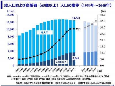 (最新)令和3年(2021年)総人口は減少、65歳以上人口は3640万人で過去最多、総人口に占める割合は29.1%で過去最高(総務省)