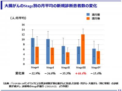 進行した大腸がんが増加!コロナの影響で検診、受診控えが影響(横浜市立大学)