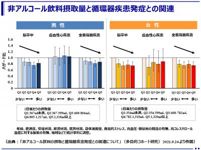 非アルコール飲料摂取量と循環器疾患発症リスク(多目的コホート研究)