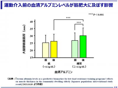 ロコモティブシンドローム予防のトレーニング効果を適切に得るためには開始時の栄養状態が大切~血清アルブミン※がトレーニング効果予測のバイオマーカーに~(順天堂大学)
