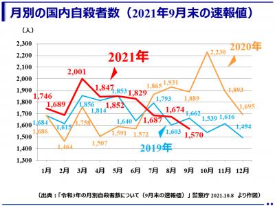 (速報)2021年9月の自殺者数1,570人(警察庁)
