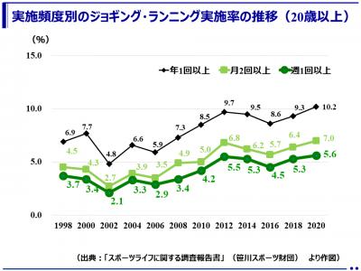 2020年ジョギング・ランニング推計実施人口(笹川スポーツ財団)