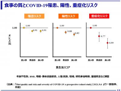 質の高い食生活を送っている人は、新型コロナウイルス感染症(COVID-19)の罹患リスクや重症化リスクが低い -食事の質は社会経済的レベルと関連-