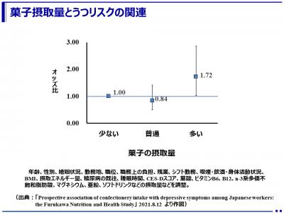 日本人労働者における菓子の摂取量はうつリスクに関連(福岡女子大学)