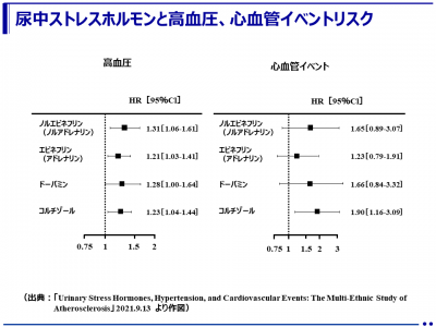ストレスホルモンの上昇は高血圧のリスクと関連 ‐血圧が正常でもストレスホルモンのレベルが高い成人は低い成人に比べて6〜7年以内に高血圧になりやすい‐(京都大学大学院)