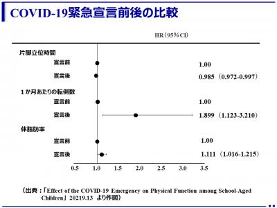 新型コロナウイルス流行に伴う緊急事態宣言で低学年児童の「転倒回数」が増加(名古屋大学)